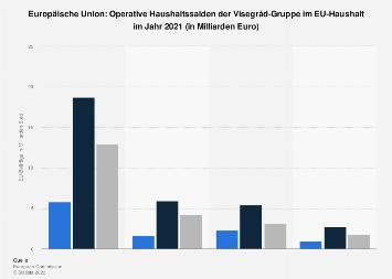 Haushaltssalden der Visegrád-Staaten im EU-Haushalt 2016