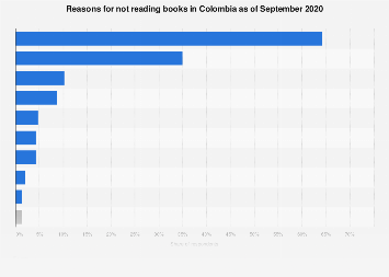 Colombia: reasons for not reading books 2017