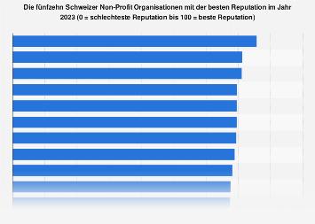 Umfrage zu Schweizer Non-Profit Organisationen mit bester Reputation 2018