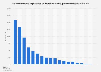 Comunidades autónomas según el número de taxis registrados España 2018