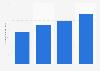 Brazil: net revenue of Linx 2014-2017