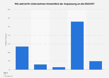 Umfrage zum Stand der Anpassung an die DSGVO in Deutschland 2018