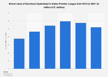 Brand value of Sunrisers Hyderabad franchise in IPL in 2016 and 2017
