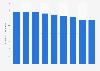 Astellas Pharma's employee numbers FY 2014-2017