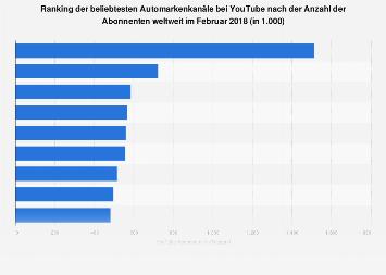 Automarkenkanäle bei YouTube nach der Anzahl der Abonnenten weltweit 2018