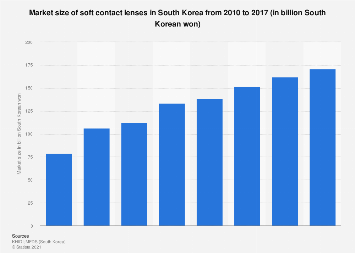 Soft contact lens market size South Korea 2010-2015