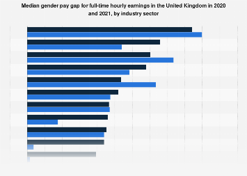 Median gender pay gap of full-time employees in the UK 2017, by industry
