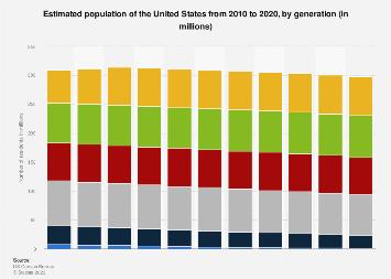U.S. population in 2016, by generation