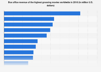 Box office revenue of the top movies worldwide 2018 | Statista