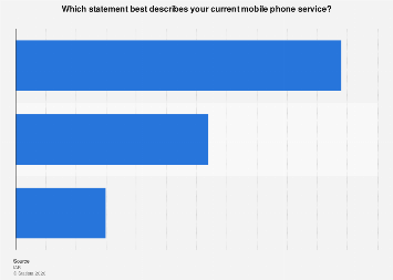 US consumers' current mobile phone service 2017
