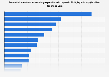Japanese advertising expenditure terrestrial TV 2017, by industry