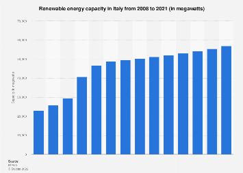 Italy: total capacity of installations fueled by RES 2008-2017