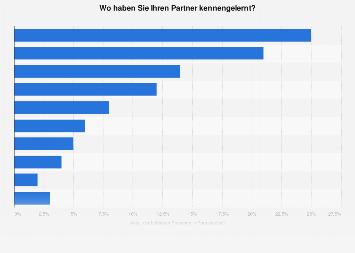 Umfrage unter Personen in Beziehungen zum Kennenlernen des Partners 2017