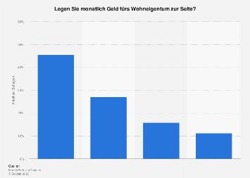 Umfrage zum monatlichen Sparen für Wohneigentum in der Schweiz 2017