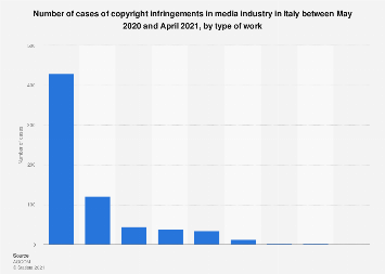 Italy: copyright infringements in media industry 2018, by type