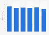 Altia Group's net sales 2015-2018
