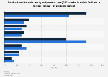 India Share Of The Male Grooming Market By Product Segment 2016 2021 Statista