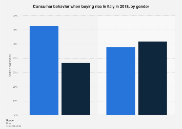 Italy: consumer behavior when buying rice 2018, by gender
