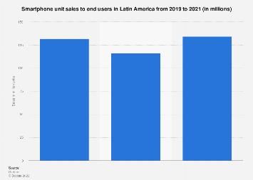 Latin America: smartphone unit sales 2016-2017