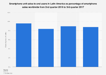 Latin America: share of global smartphone unit sales 2016-2017