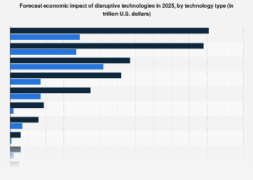 Disruptive technologies economic impact forecast 2025, by sector