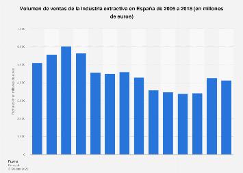 Facturación de la industria extractiva en España 2005-2016
