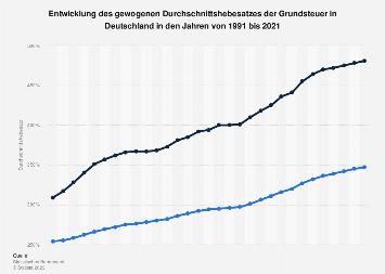 Entwicklung des Hebesatzes der Grundsteuer in Deutschland bis 2017