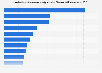Reasons to immigrate among Chinese HNWI 2017