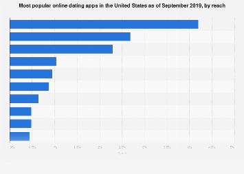 Most popular online dating apps in the U.S. 2019, by reach