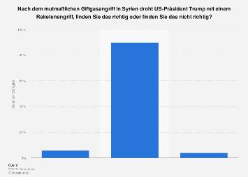 Umfrage zum militärischen Eingreifen der USA nach Giftgaseinsatz in Syrien 2018