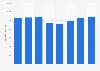 Gross margin of Signify (Philips Lighting) 2015-2018