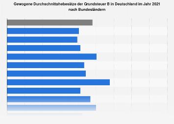 Hebesätze der Grundsteuer B in Deutschland nach Bundesländern 2017