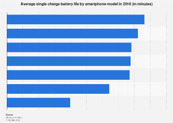 Smartphone models battery life ranking 2018