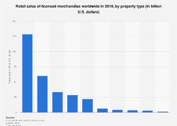 Global retail sales of licensed merchandise in 2016, by property type