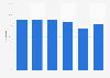 Nettoreiseintensität der Schweizer bis 2017