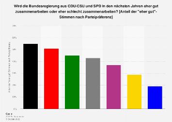 Meinung zur Zusammenarbeit der neuen Bundesregierung aus CDU/CSU und SPD 2018