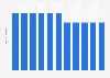 Anzahl der Hersteller von Atmungsapparaten und -geräten in Deutschland bis 2016