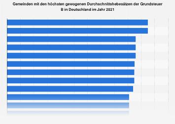 Gemeinden in Deutschland mit den höchsten Hebesätzen der Grundsteuer B 2017