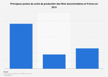 Principaux postes de coûts de production des films documentaires en France 2018