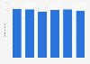 Umsatz der Wrigley Management Holding GmbH bis 2016