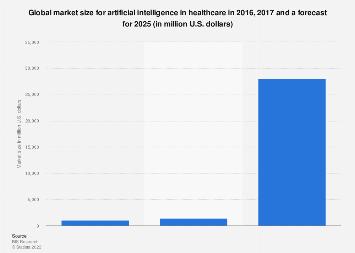 Global healthcare artificial intelligence market size 2017 & 2025