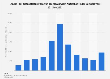 Illegale Migration in der Schweiz bis 2018