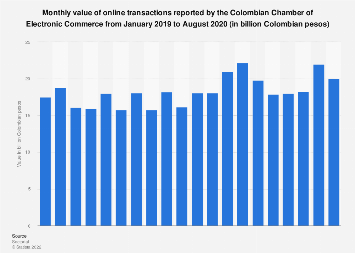 Colombia: online transactions value 2016-2017