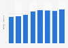 Natural gas sales volume of Statoil worldwide 2014-2017