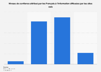 Confiance des Français envers l'information diffusée sur les sites web 2019
