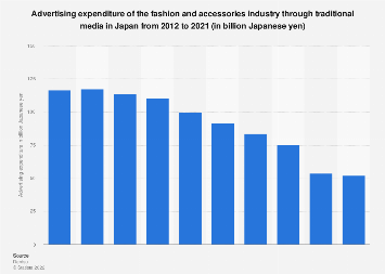 Japanese ad spend fashion industry 2008-2017