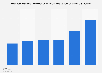 Rockwell Collins' cost of sales 2013-2017