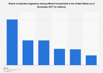 Reach of magazines among affluent households in the U.S. 2017
