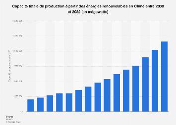 Capacité de production des énergies renouvelables en Chine 2008-2018