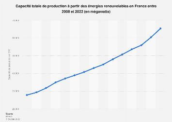 Capacité de production des énergies renouvelables en France 2008-2018